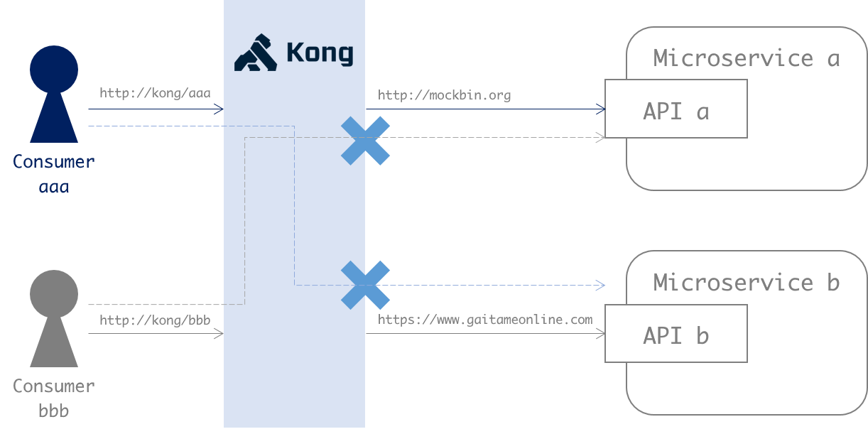 kong diagram